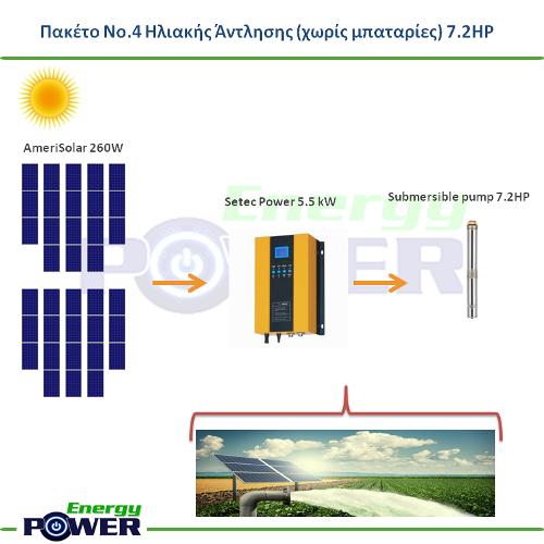 Πακέτο Νο.4 Ηλιακής Άντλησης 7.2HP