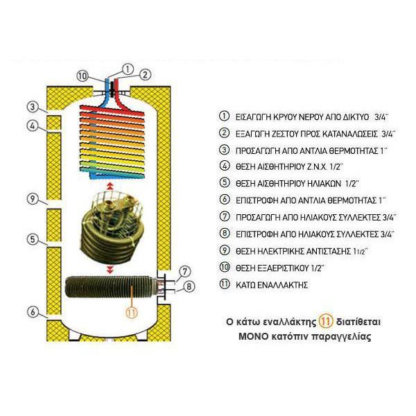 Assos Boiler Λεβητοστασίου FRW1 200lt με έναν Εναλλάκτη για Αντλίες Θερμότητας