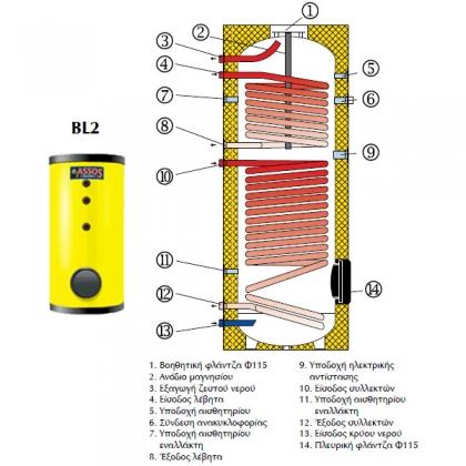 Assos BL2 200 lt Boiler Με Δύο Σερπαντίνες