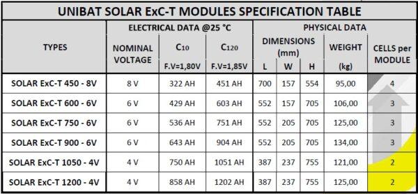 UNIBAT Βαθείας Εκφόρτισης SOLAR ExC-T 2V-450Ah
