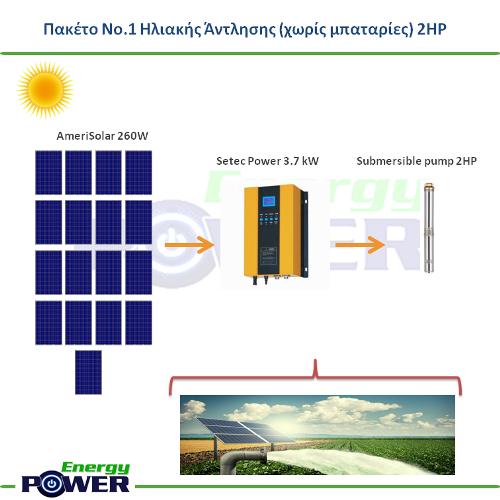 Πακέτο Νο.1 Ηλιακής Άντλησης 2HP