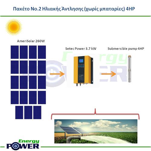 Πακέτο Νο.2 Ηλιακής Άντλησης 4HP