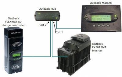 Μονάδα Παράλληλης Λειτουργίας OutBack Power - Port Hub 4