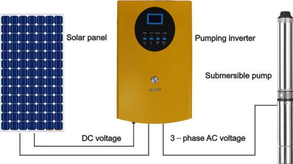 Πακέτο Νο.3 Ηλιακής Άντλησης 6HP